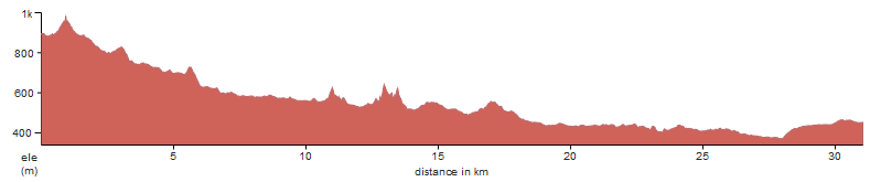 An elevation profile of 3 day Alpe-Adria trail, between Kekec Homestead and the town of Bovec
