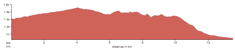 An elevation profile of 3 day Alpe-Adria trail, between Tonkina koca and Kekec Homestead